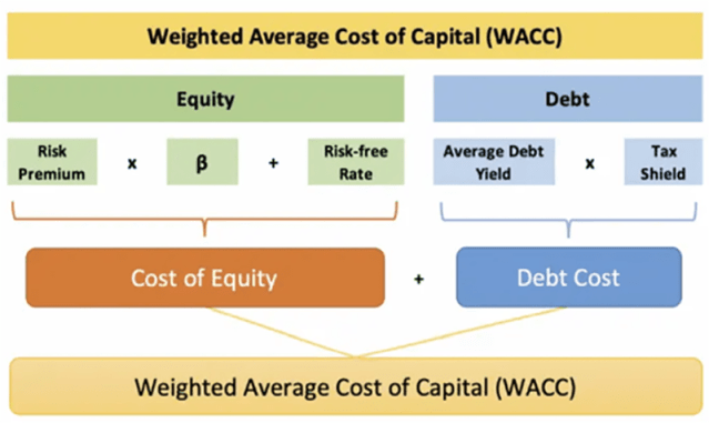 Chart depicting weight average cost of capital (WACC) formula