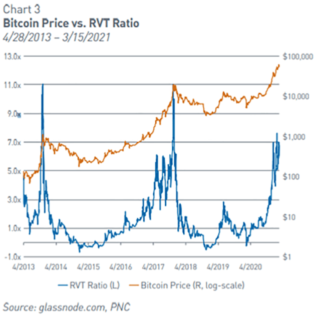 Chart showing Bitcoin Price vs. RVT Ratio