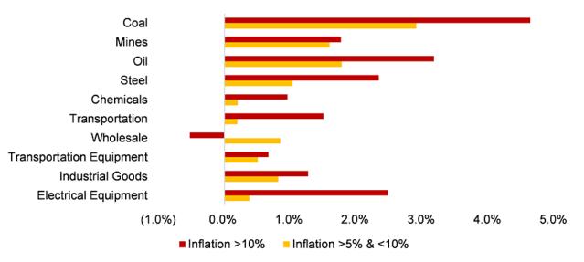 Jakie sektory dawały najlepsze stopy zwrotu podczas inflacji na poziomach powyżej 10% oraz w zakresie 5-10% po wyłączeniu okresu 1973-1986?