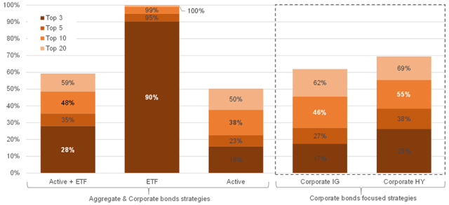 Chart showing the AUM density among management companies according to the type of fund