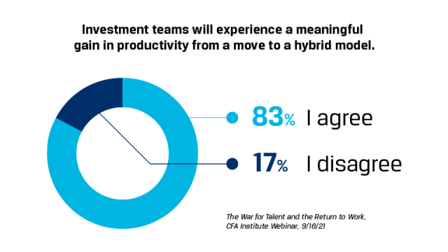 Chart showing poll results for investment teams will experience a meaningful gain in productivity from a move to a hybrid model