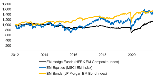 Chart showing Emerging Market Hedge Funds vs. Equities and Bonds