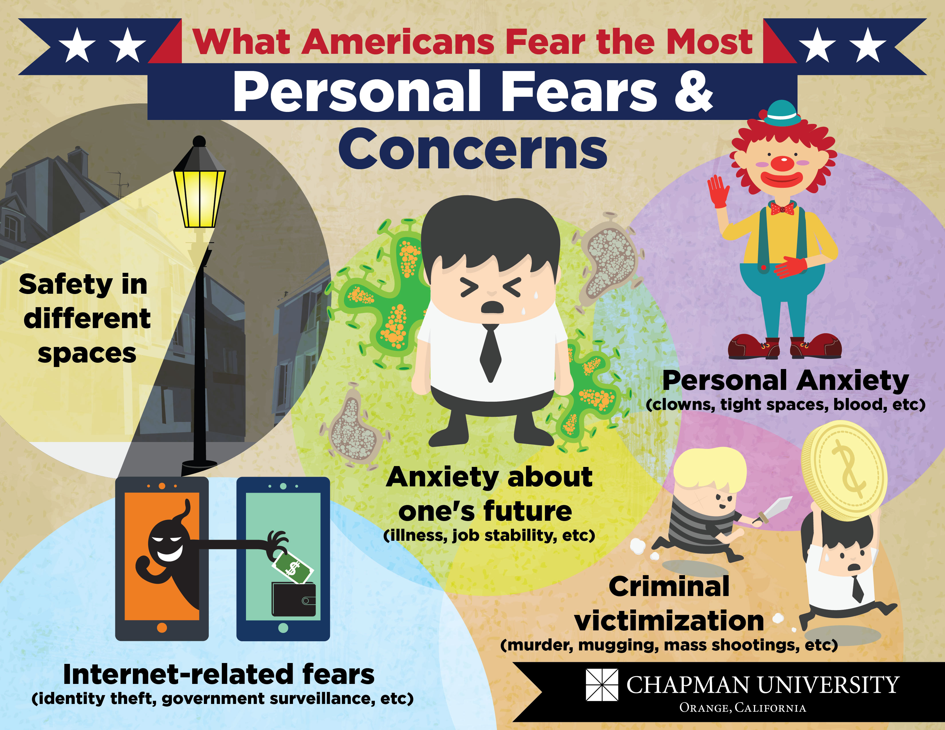 What Americans Fear The Most