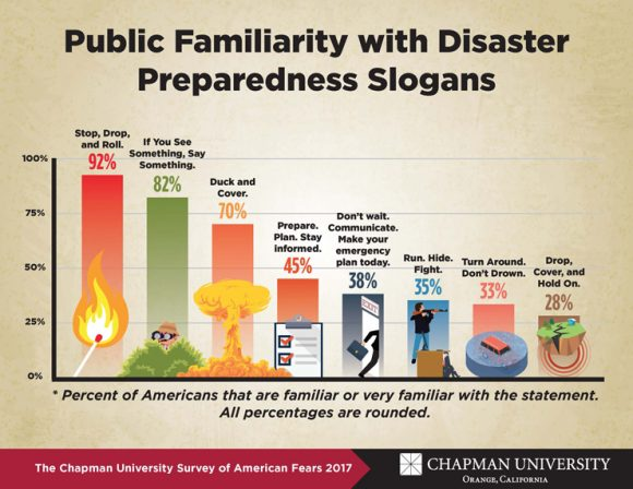 America S Knowledge Of Disaster Preparedness Outdated Dangerous Chapman University Survey Of