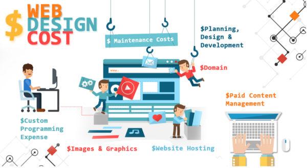 Dignitas Digital graphic displaying web design cost