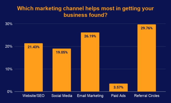 Technology services get the most help from marketing channels like referral circles, email marketing, website SEO, and social media