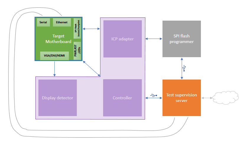 BIOS | coreboot