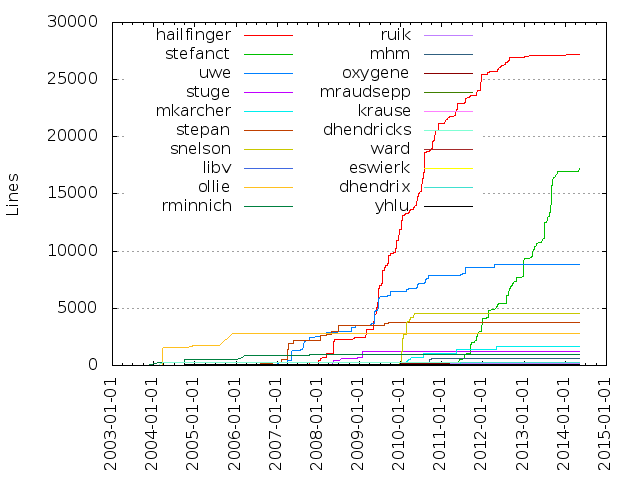 lines of code by author over time