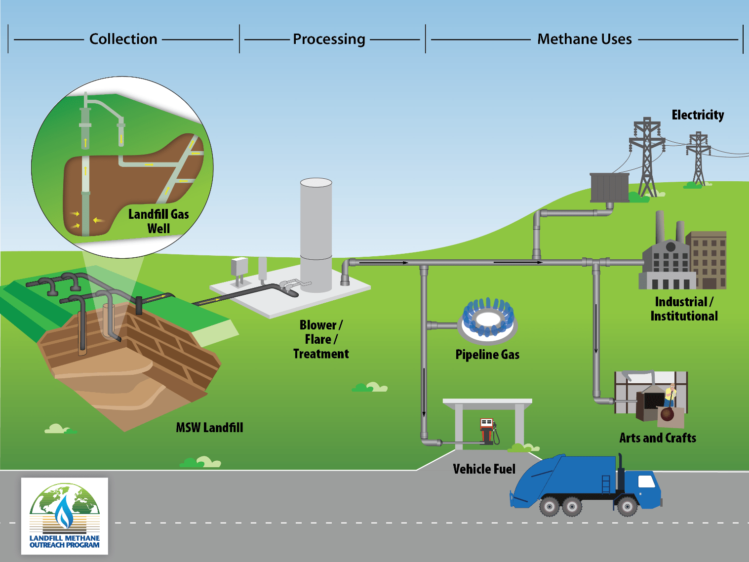 Not All Biogas Is Created Equal