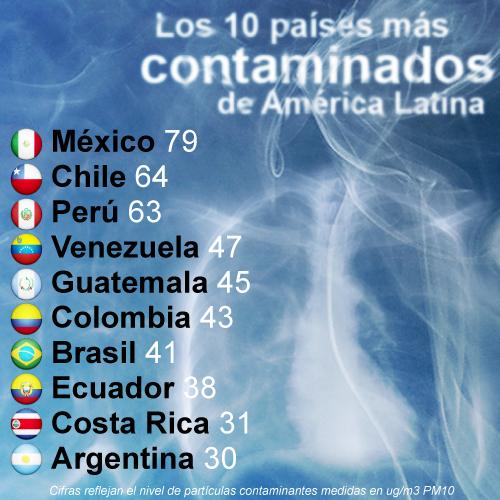 Países contaminados