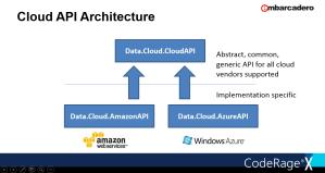 pic_cloudapi_architecture-2023021