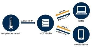 mqtt_schema_en
