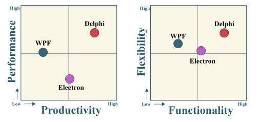 delphi_wpf_electron-4-metric-chart