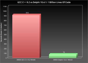 gccvsdelphi1billion-3133123-2