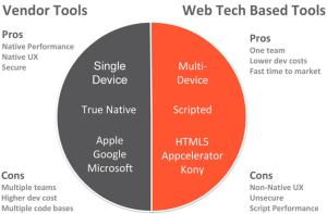 native-v-hybrid-applications
