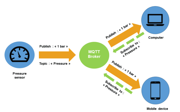 Overview of an IoT set up with MQTT