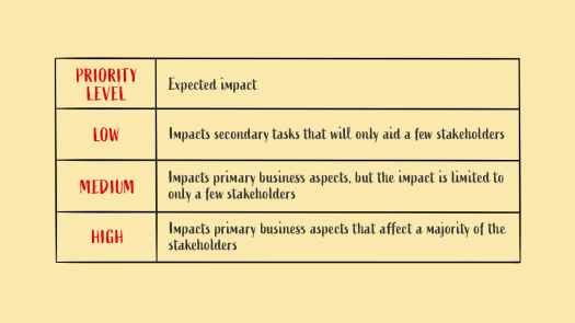 There is table showing how a feature is prioritised based on its impact on the stakeholders.