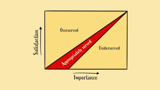 A graph is illustrating the way opportunity scoring is done.