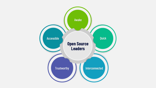 five coloured circles stating the different qualites of an open source leader