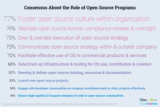 blue background with black text talking about the various benefits of using open source programs