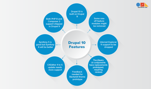 Illustration showing multiple circles describing the Drupal 10 features proposed in Drupal 10 readiness initiative