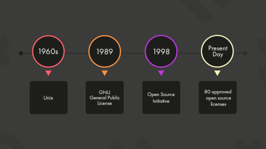 A broad timeline is shown depicting the emergence and the current status of open source licensing.