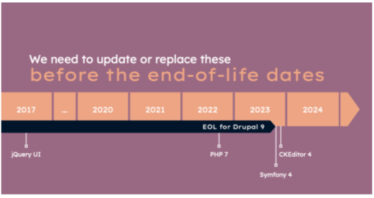 Illustration with a diagram describing Drupal 9 features that need to be updated before its end of life