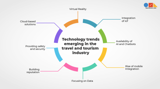 A diagram describing the emerging technology trends in the travel and tourism industry