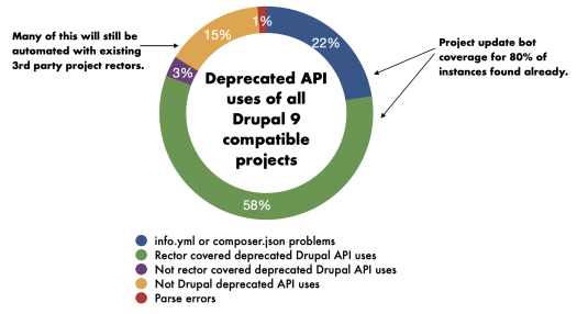 Image showing the current state of Drupal 10 readiness of Drupal 9 compatible contributed projects