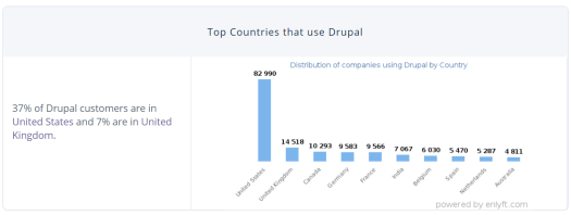 A graph depicts the countries where Drupal is used the most.