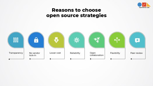 'reasons to choose open source strategy' written on top and different icons below consisting of textual elements explaining open source strategy basics