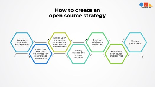 'how to create an open source strategy document' written on top and different icons below explaining open source guidelines in detail