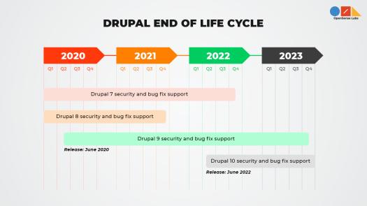 Illustration diagram describing Drupal End of Life Cycle