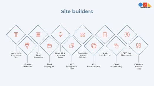 Illustration diagram describing drupal site builders modules