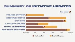core-initiative-progress-1280w