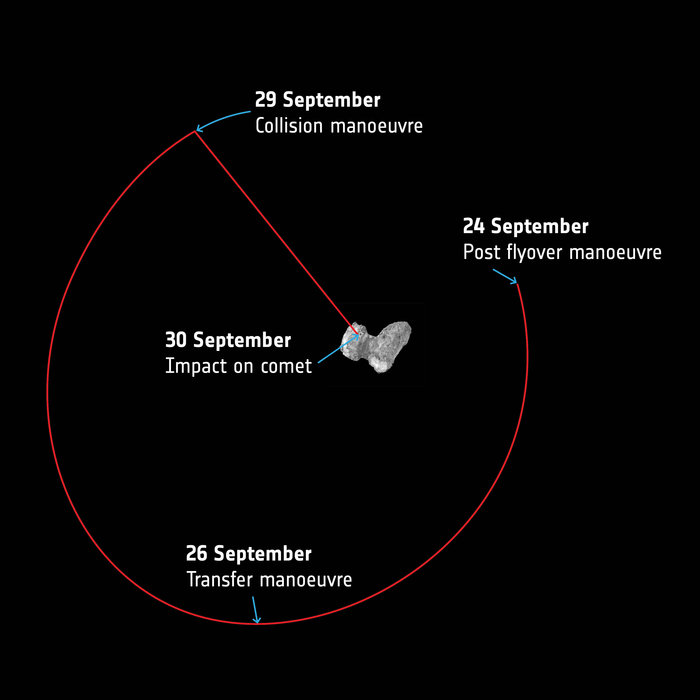 Rosetta's last week at the comet. ESA