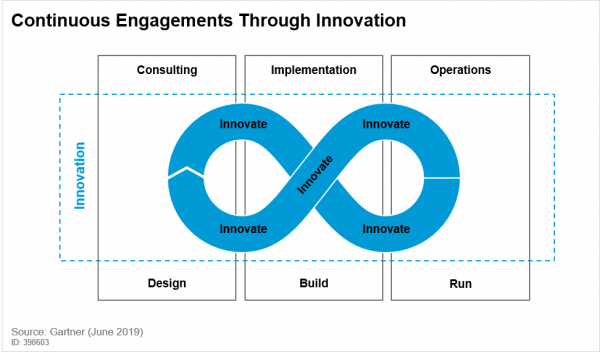 Continuous Engagements Through Innovation