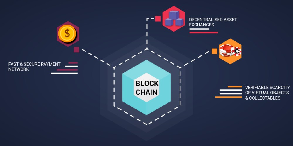 Blockchain games promise decentralized asset exchange, varifyable scarcity of objects and reliable payment network