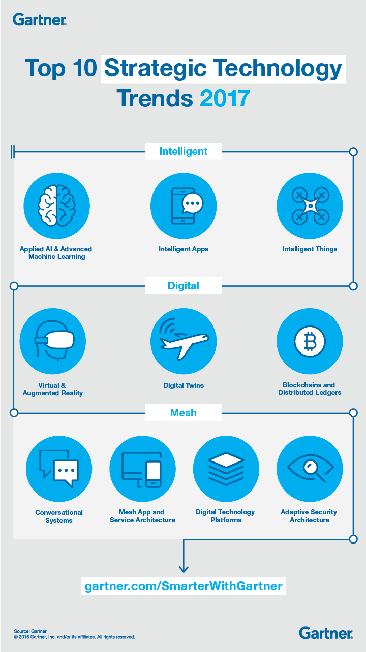 TopTenStrTechTrends2017_Infographic_Final