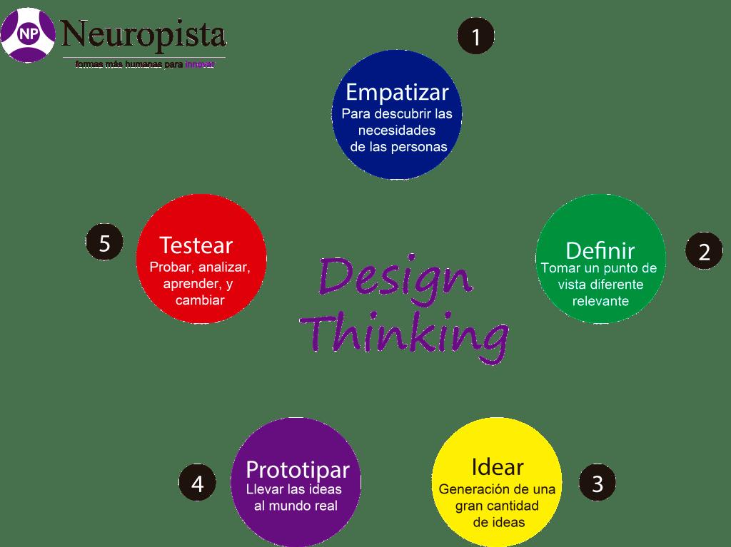 Design Thinking para la innovación