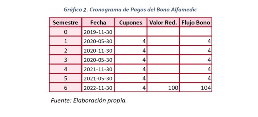 Gráfico 2. Cronograma de Pagos del Bono Alfamedic