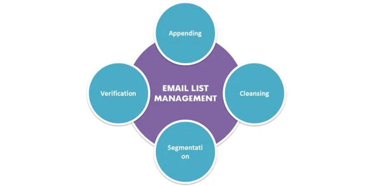 Perfect Ways to Carry Out Email List Management Services
