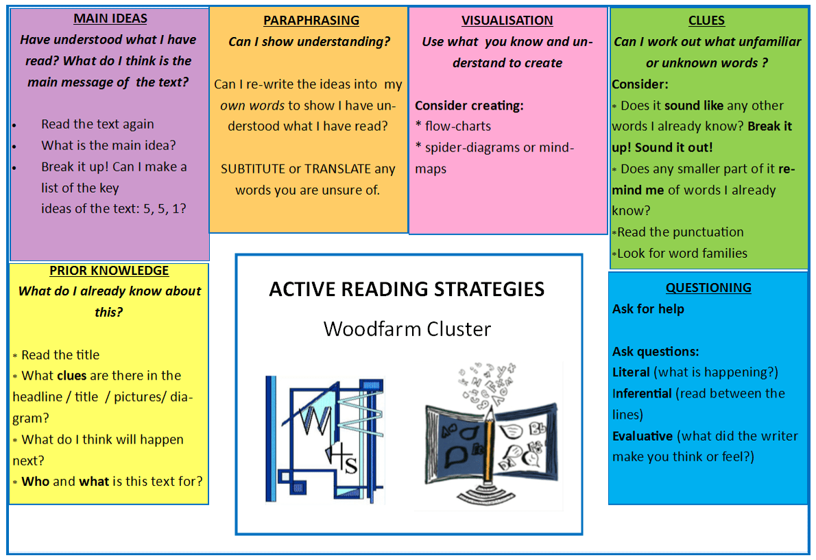 Active Reading Strategies Braidbar Primary 7a Blog
