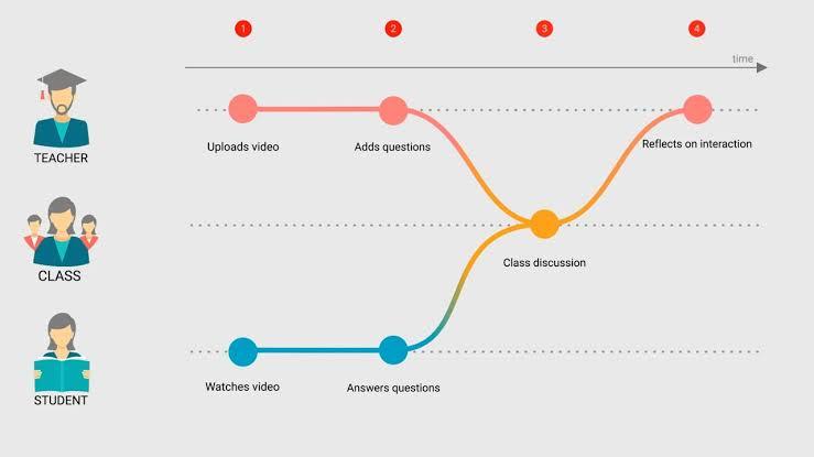 Interactive Video Plugin in process