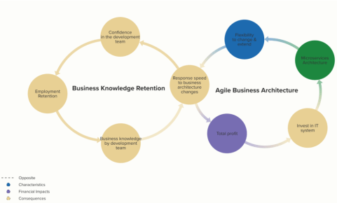 Agile Business Architecture & Knowledge Retention