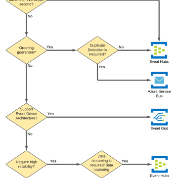 Azure Messaging Services Cheat Sheet