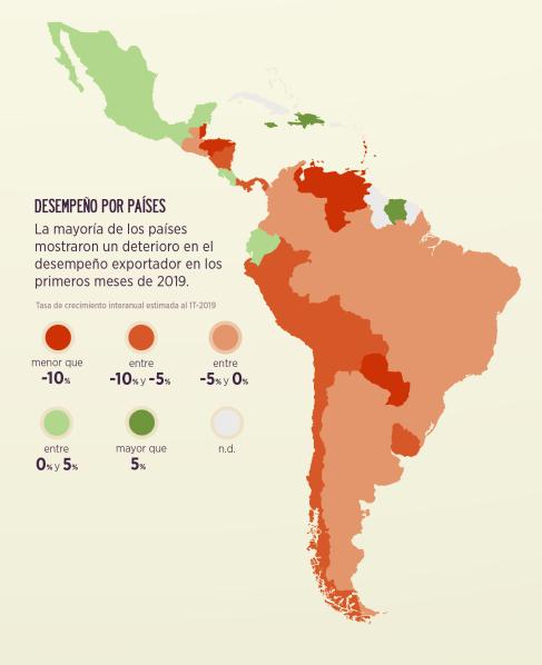 Desempeño exportaciones por país