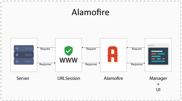 Alamofire | InnovationM Blog