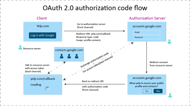 How SAML Authentication Works - DZone Security