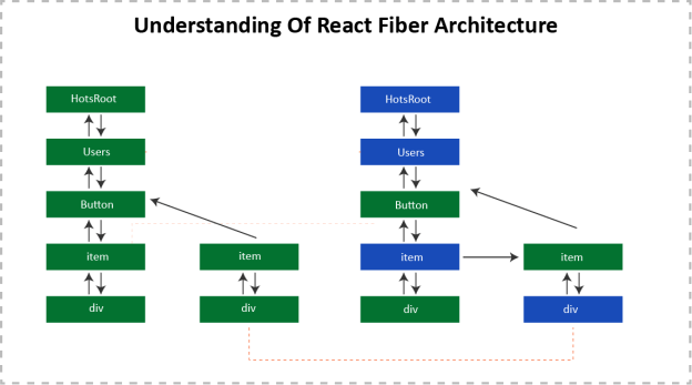 UNDERSTANDING OF REACT FIBER ARCHITECTURE